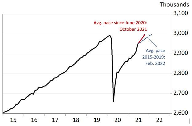 Exhibit 1: Arizona's Job Recovery Has Accelerated Recently, Seasonally Adjusted, Thousands