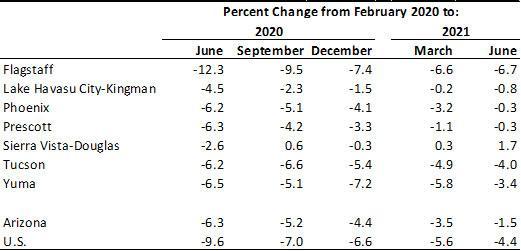 Exhibit 2: Arizona Jobs by Metropolitan Area, Percent Change from Pre-Pandemic Peak, Seasonally Adjusted, in Percent