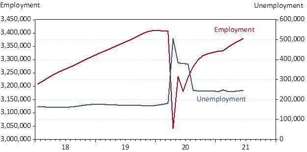Exhibit 4: Arizona Seasonally-Adjusted Employment and Unemployment