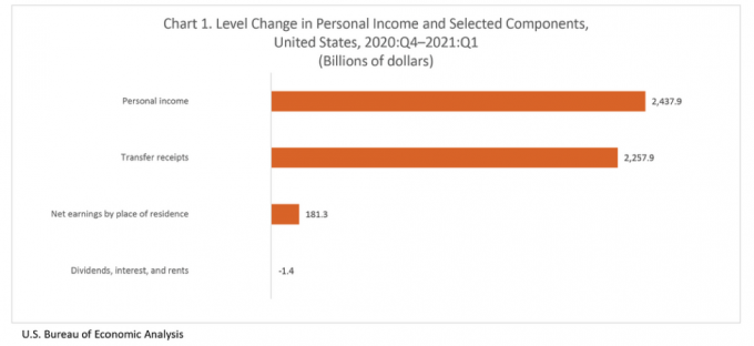 U.S. Change in Personal Income and Selected Components