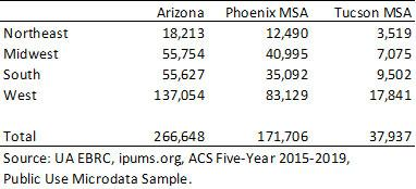 Exhibit 2: Annual Gross Migration Flows into Region by State of Residence One Year Ago, Census Region Totals, ACS Five-Year Estimates, 2015-2019