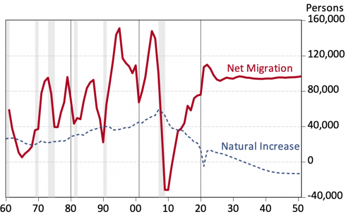 Exhibit 3: Net Migration into Arizona Drives Population Growth During the Next 30 Years Arizona Annual Net Migration and Natural Increase (Births minus Deaths)