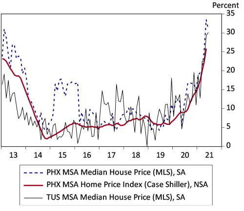 Exhibit 2 Arizona Home Prices Are Rising at Very Rapid Rates Phoenix and Tucson median home prices and the Phoenix Case-Shiller index, over-the-year percent change
