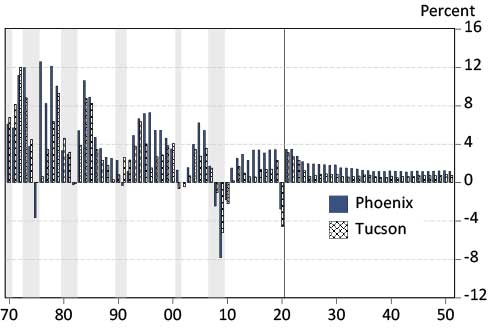 Exhibit 4: Phoenix Job Growth Outpaces Tucson, Both Grow Faster than the Nation Annual Job Growth